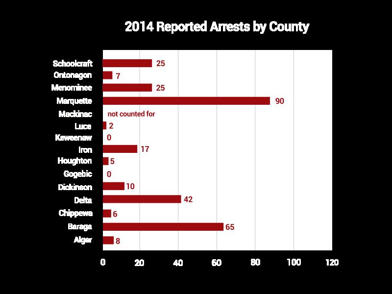 arrests2014